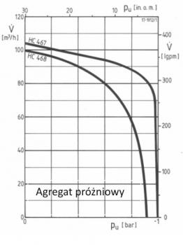Pompa próżniowa elektryczna do odwodnień HC468