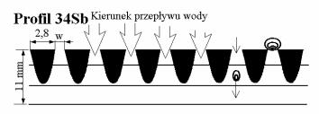 Czerpnia szczelinowa ręczna