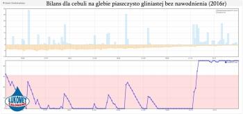 Bilans dla cebuli na piaszczysto gliniastej bez nawodnienia (2016r)