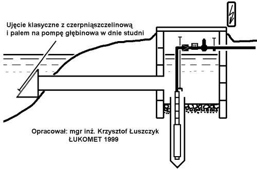Ujęcia wody z czerpnią szczelinową